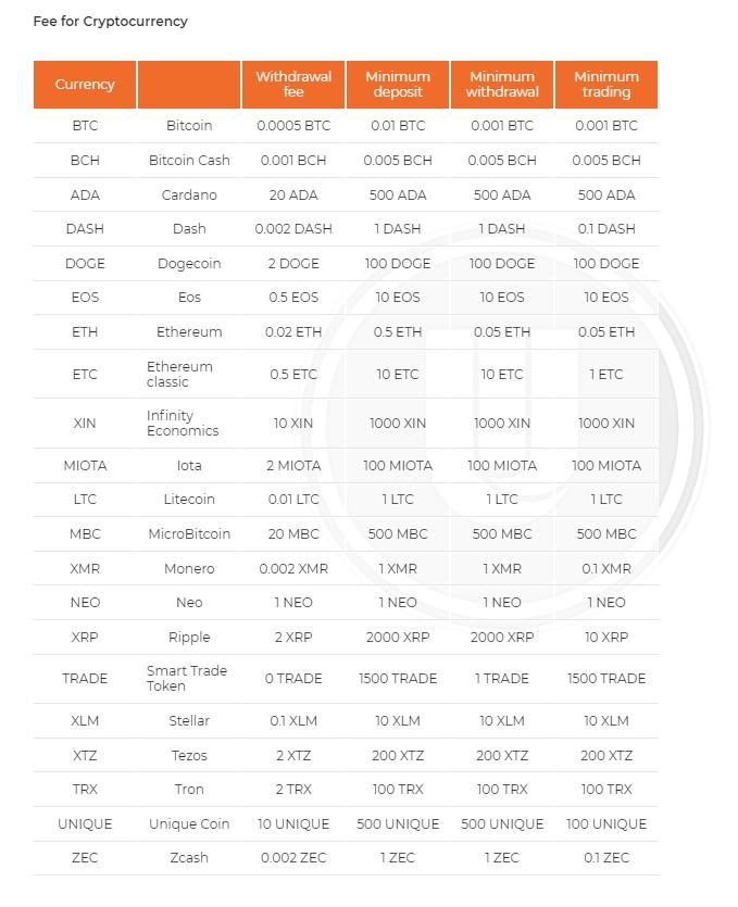 Crypto Trading (UX fees)